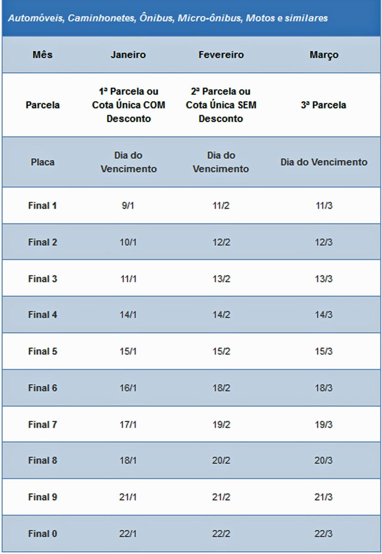 Calendário de pagamento do IPVA