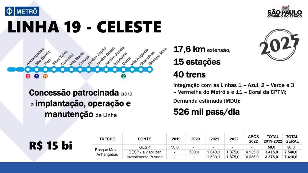 Linha 19-Celeste Mapa